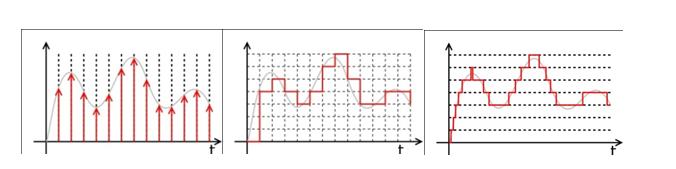 Sayısallaştırma. (Soldan sağa) Örneklenmiş sinyal (ayrık zaman,sürekli değerler), ayrıklaştırılmış sinyal (sürekli zaman, ayrık değerler), dijital sinyal (ayrık zaman, ayrık değerler).
